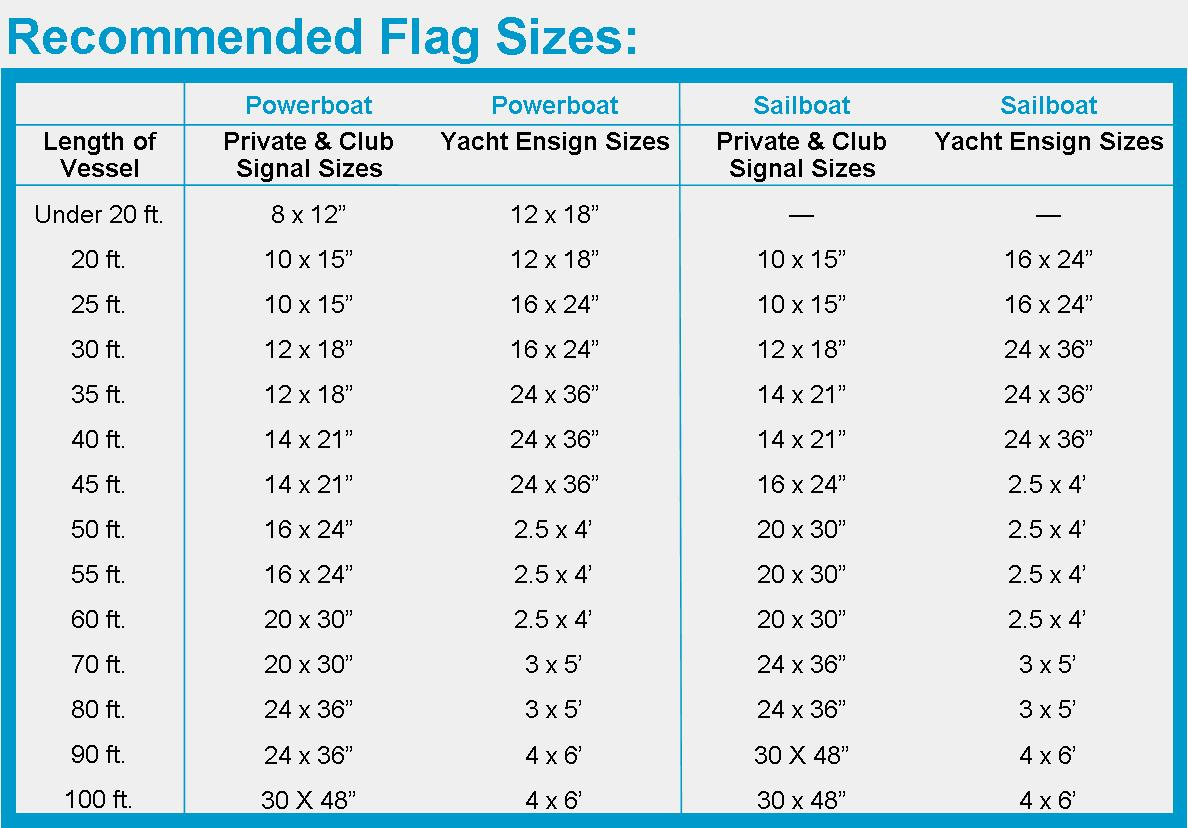 Reccomended Flag Sizes
